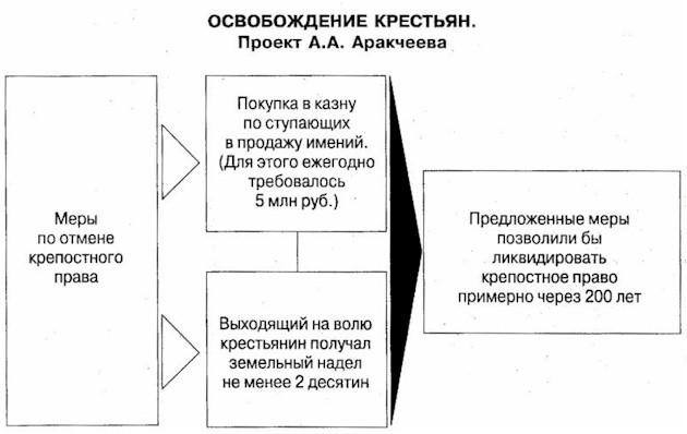 Освобождение крестьян. Проект Аракчеева А.А.