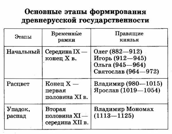 основные даты истории россии образование древнерусского государства Зарубежные