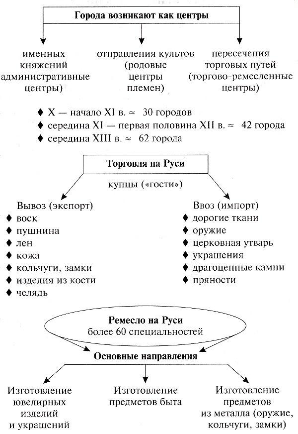 Древнерусский город XII-XIII вв.: население, занятия, управление, особенности.