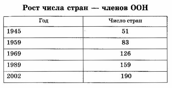 Число членов оон