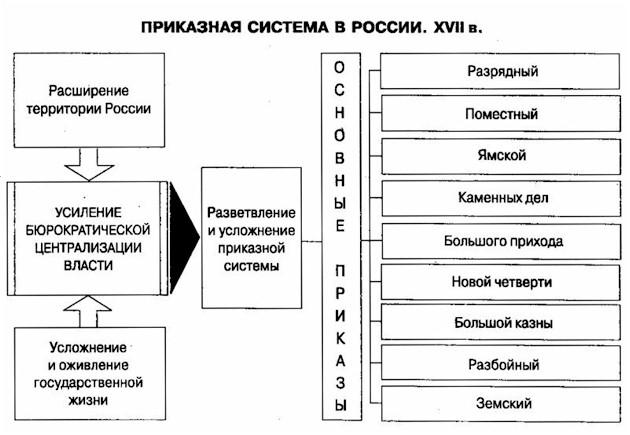 Картинки по запросу приказная система