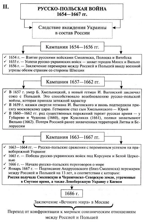 1654 русско-польская таблица война 1667 ход войны
