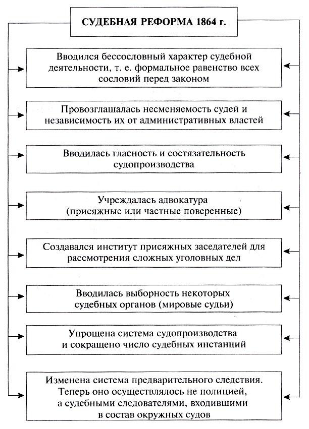 военно судебная реформа 1864