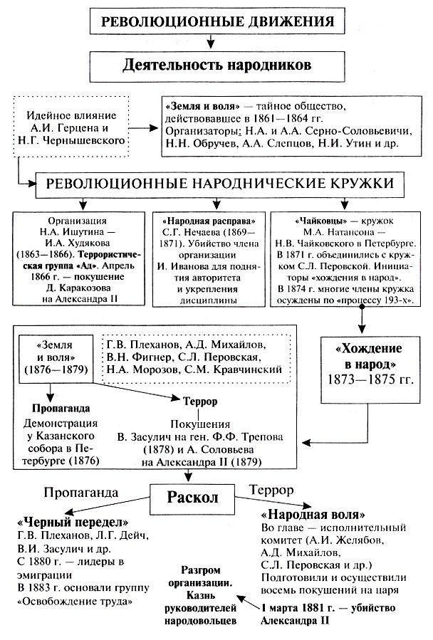 Таблица органы сословного представительства история