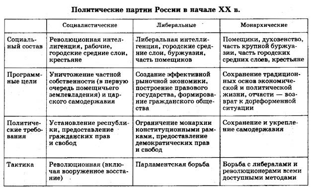 Политические партии в начале века Реферат Политология Политические партии начала 20 века реферат